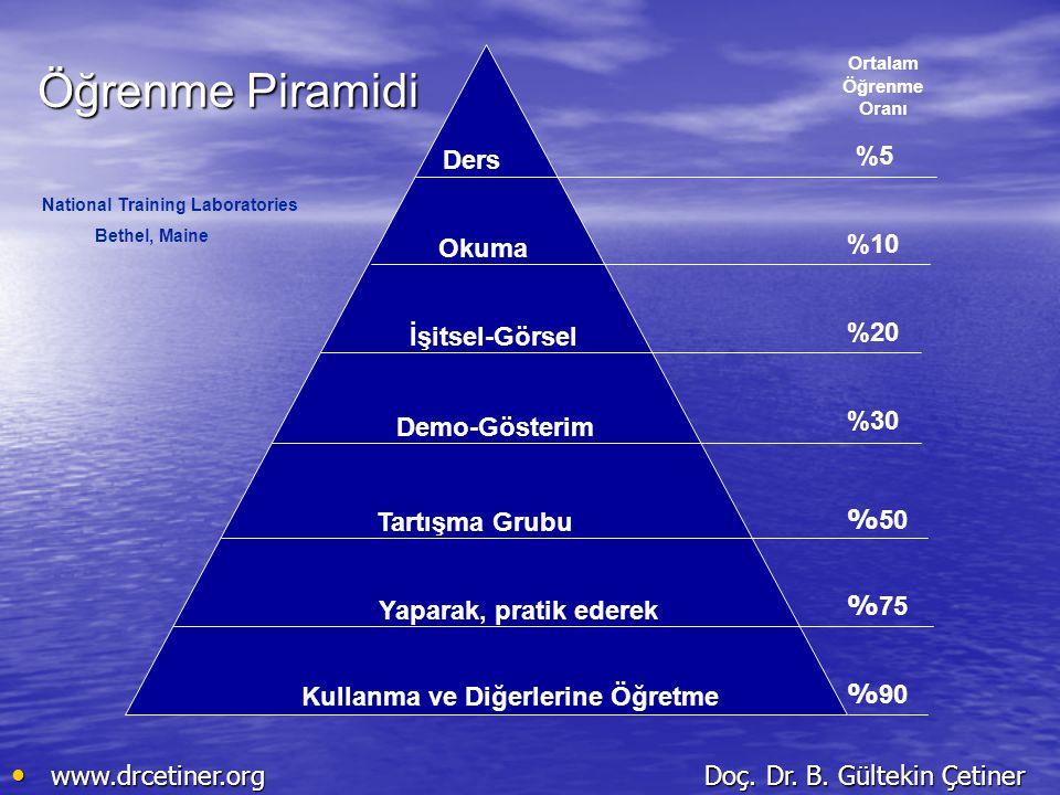 Öğrenme Piramidi %5 Ders %10 Okuma %20 İşitsel-Görsel %30