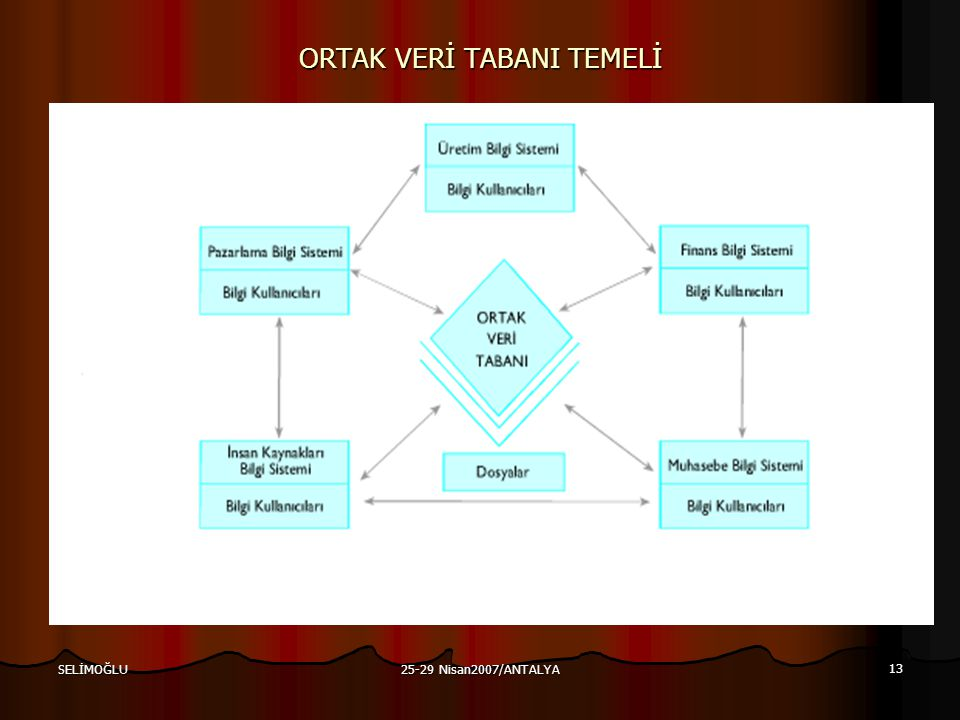ORTAK VERİ TABANI TEMELİ