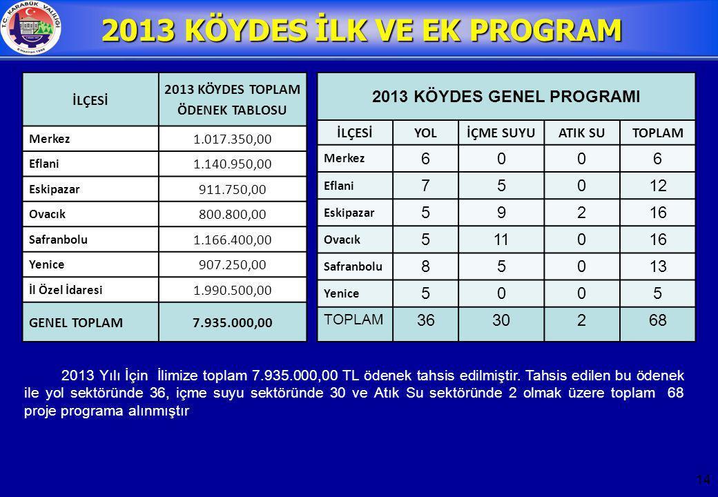 2013 KÖYDES İLK VE EK PROGRAM 2013 KÖYDES TOPLAM ÖDENEK TABLOSU
