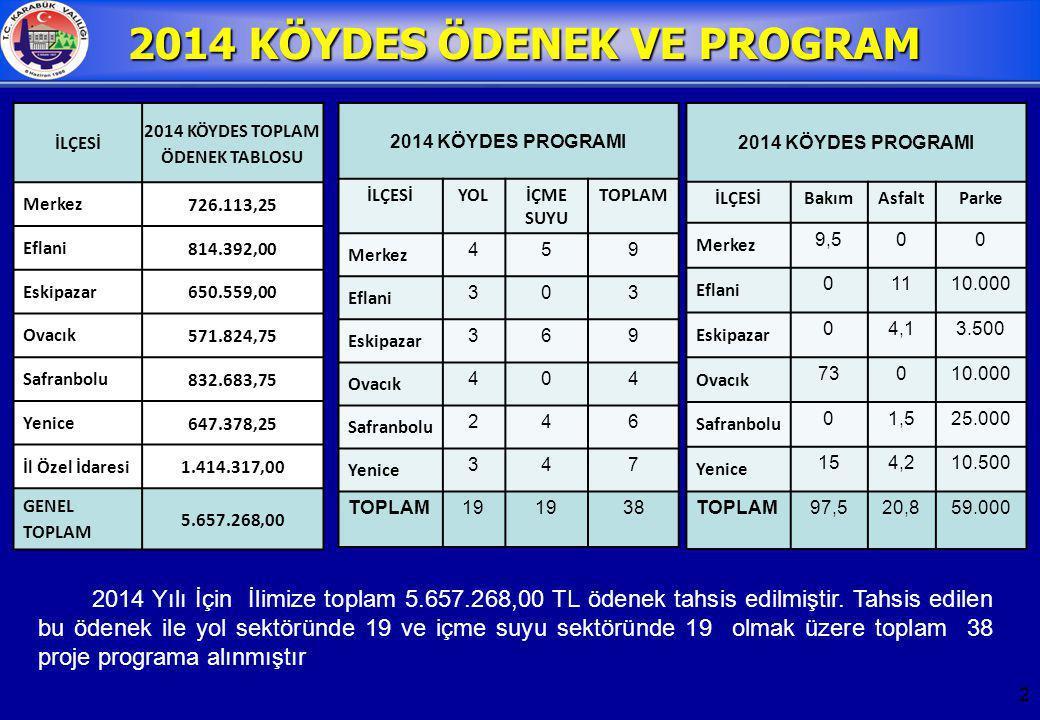 2014 KÖYDES ÖDENEK VE PROGRAM 2014 KÖYDES TOPLAM ÖDENEK TABLOSU