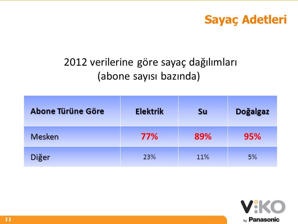 2012 verilerine göre sayaç dağılımları (abone sayısı bazında)