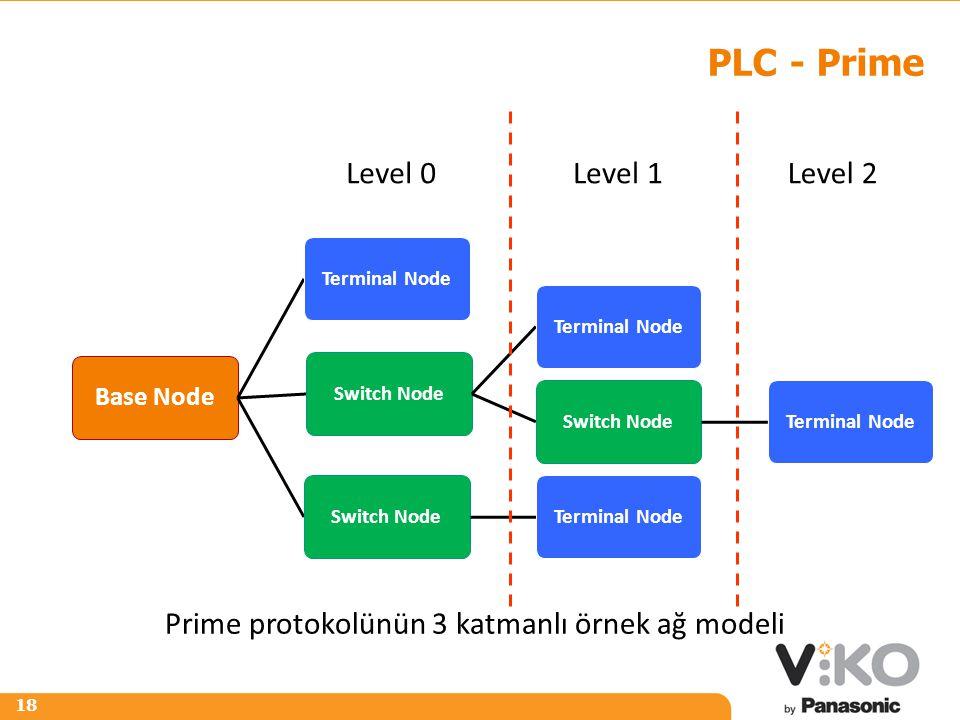 PLC - Prime Level 0 Level 1 Level 2