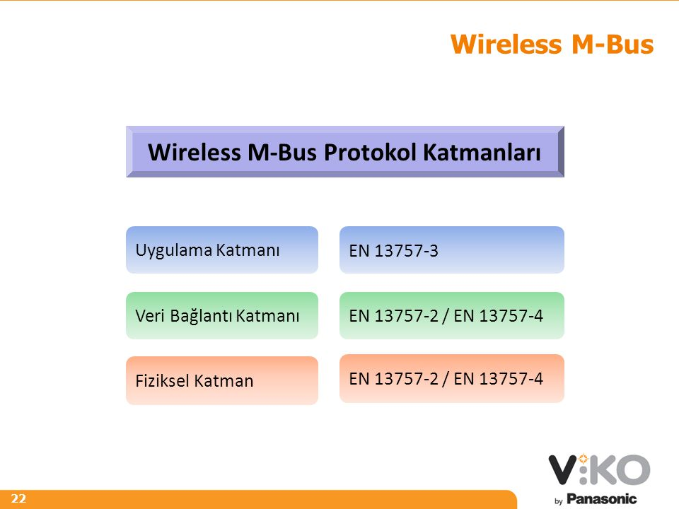 Wireless M-Bus Protokol Katmanları