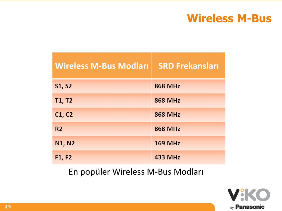 Wireless M-Bus Modları
