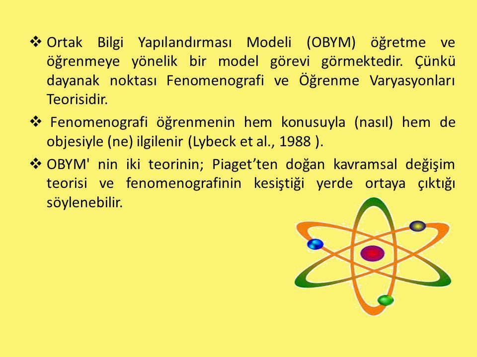 Ortak Bilgi Yapılandırması Modeli (OBYM) öğretme ve öğrenmeye yönelik bir model görevi görmektedir. Çünkü dayanak noktası Fenomenografi ve Öğrenme Varyasyonları Teorisidir.