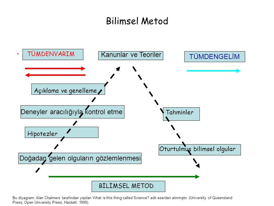 Bilimsel Metod Kanunlar ve Teoriler TÜMDENGELİM