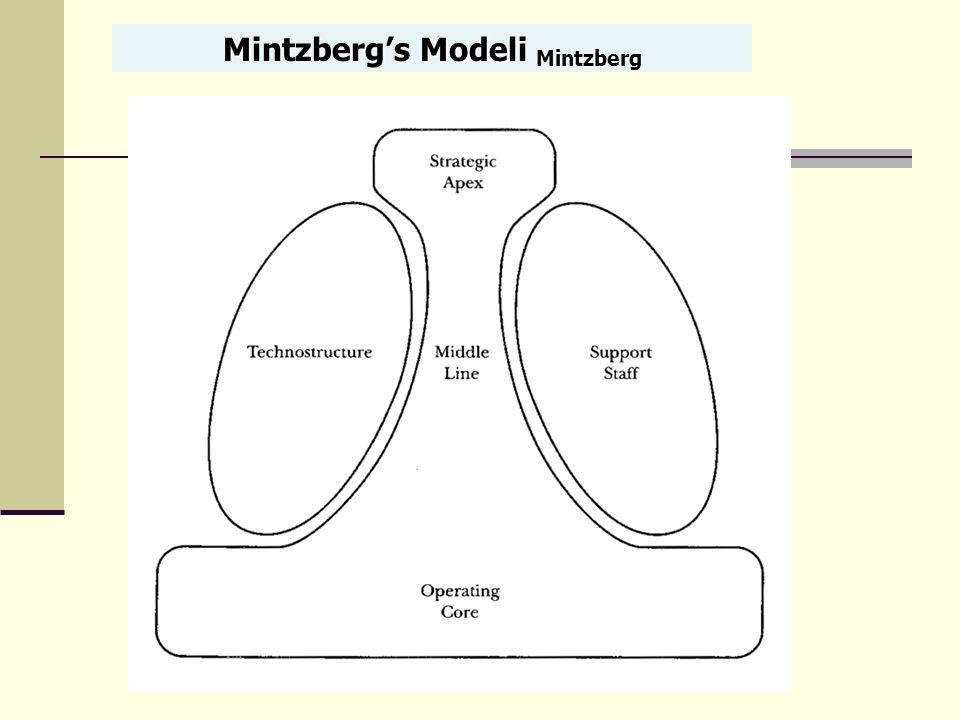 Mintzberg's Modeli Mintzberg