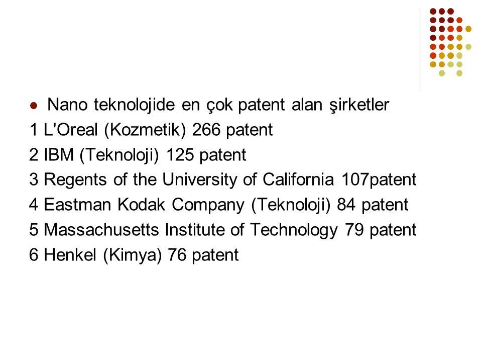 Nano teknolojide en çok patent alan şirketler