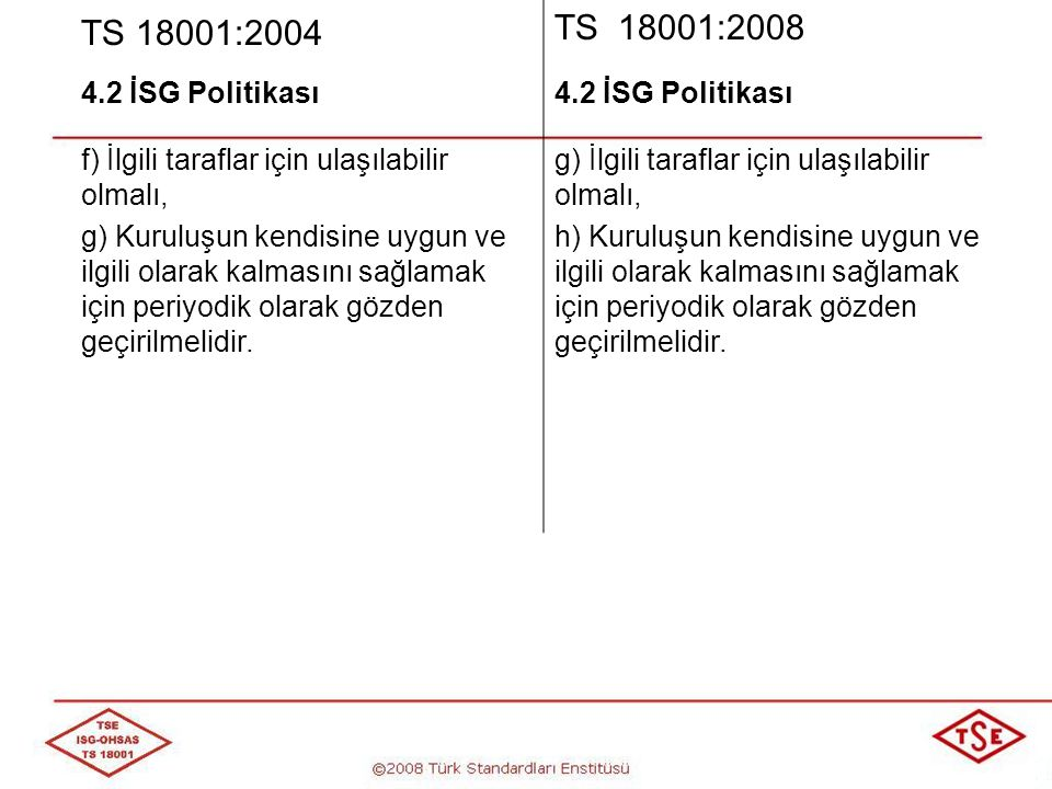 TS 18001:2004 TS 18001:2008. 4.2 İSG Politikası. f) İlgili taraflar için ulaşılabilir olmalı,