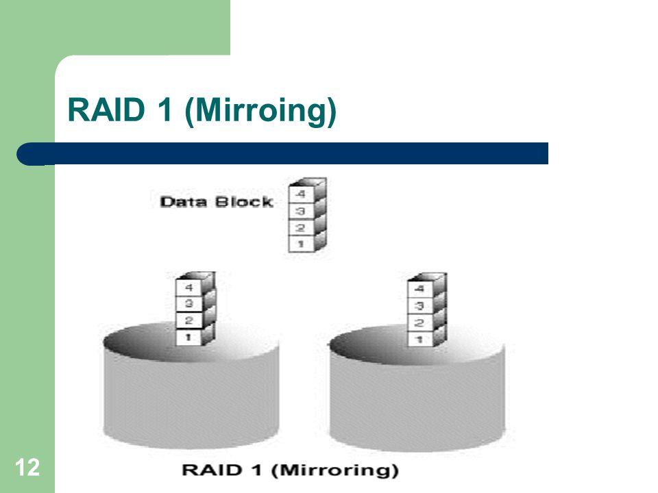RAID 1 (Mirroing)