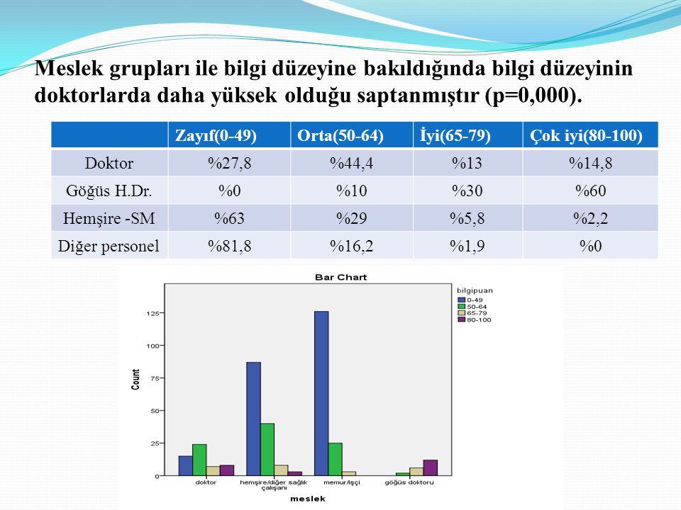 Meslek grupları ile bilgi düzeyine bakıldığında bilgi düzeyinin doktorlarda daha yüksek olduğu saptanmıştır (p=0,000).