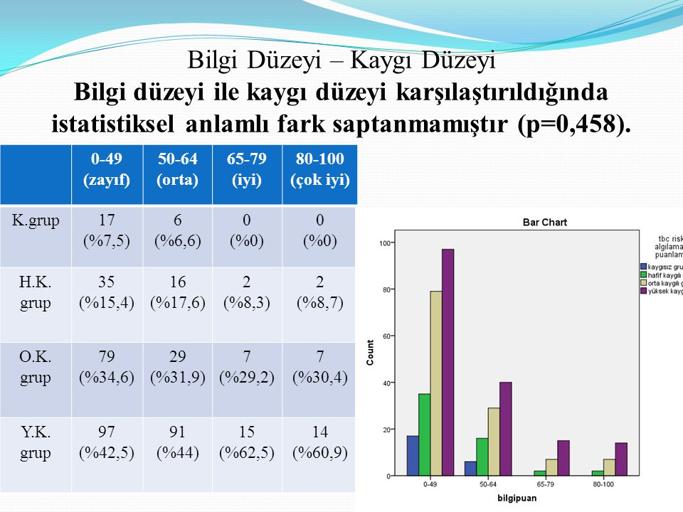 Bilgi Düzeyi – Kaygı Düzeyi Bilgi düzeyi ile kaygı düzeyi karşılaştırıldığında istatistiksel anlamlı fark saptanmamıştır (p=0,458).