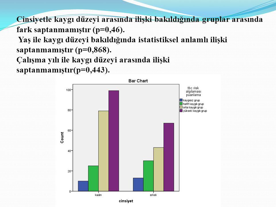 Cinsiyetle kaygı düzeyi arasında ilişki bakıldığında gruplar arasında fark saptanmamıştır (p=0,46).