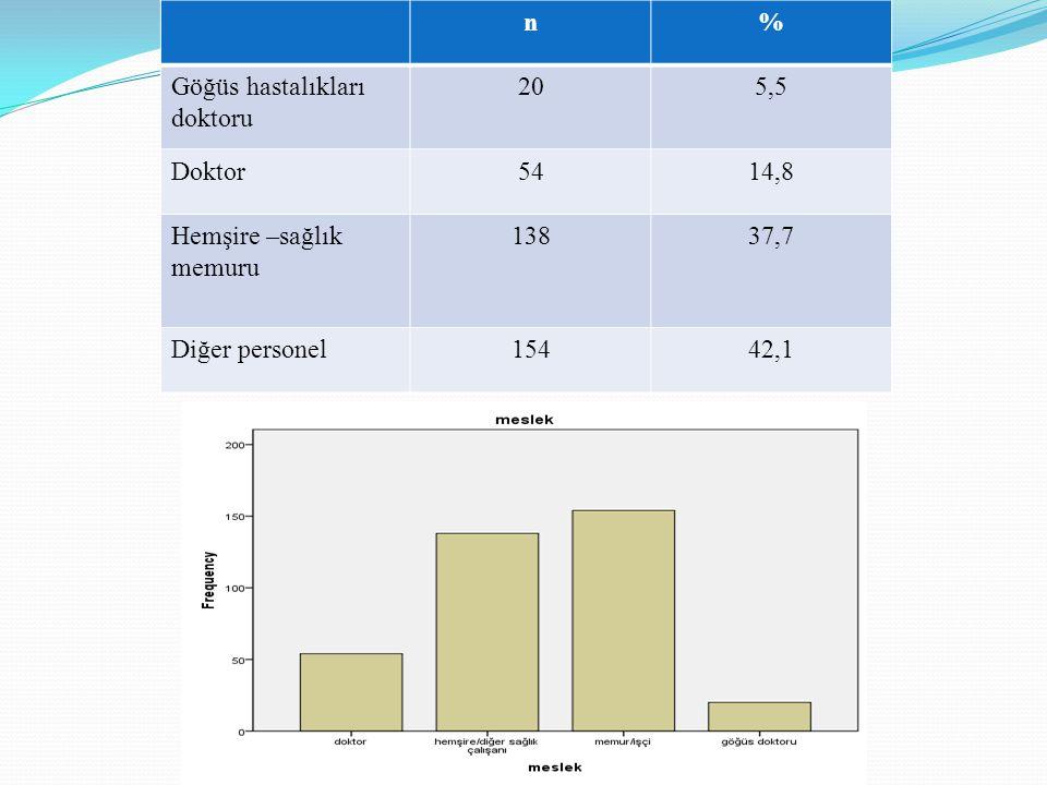n % Göğüs hastalıkları doktoru. 20. 5,5. Doktor. 54. 14,8. Hemşire –sağlık memuru. 138. 37,7.