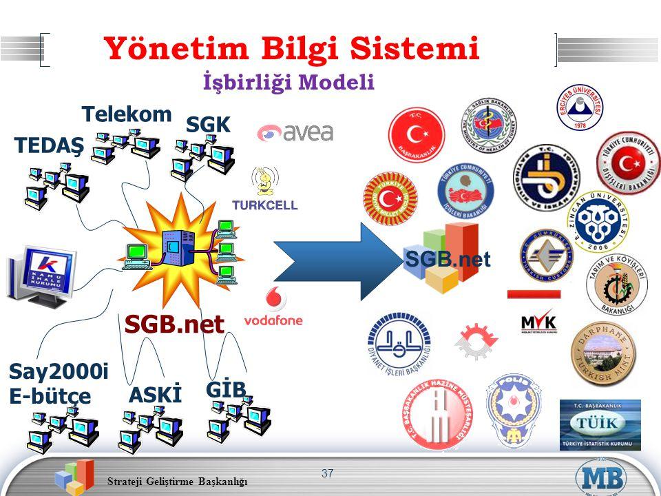 Yönetim Bilgi Sistemi SGB.net İşbirliği Modeli SGB.net Telekom SGK
