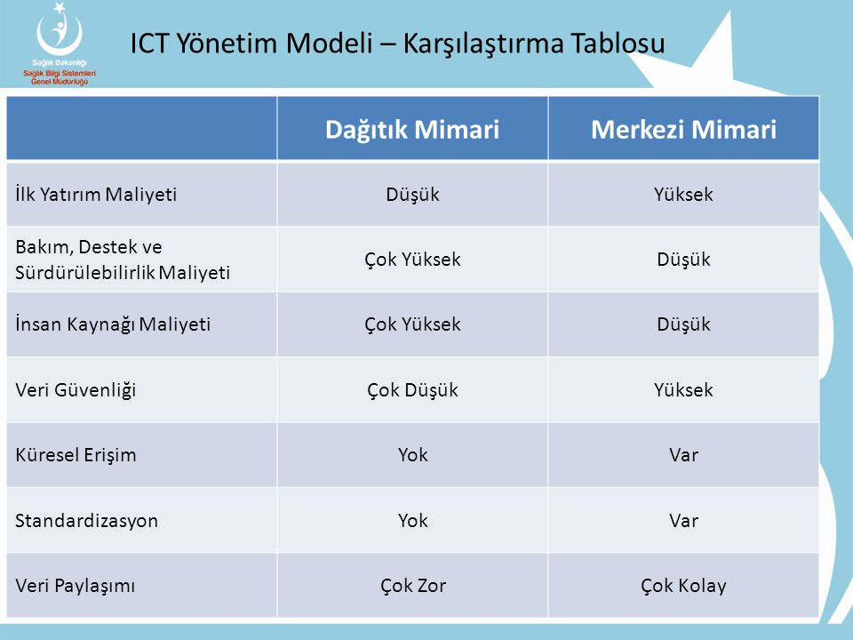ICT Yönetim Modeli – Karşılaştırma Tablosu