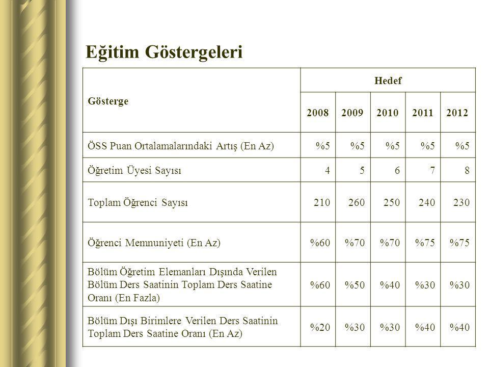 Eğitim Göstergeleri Gösterge Hedef 2008 2009 2010 2011 2012