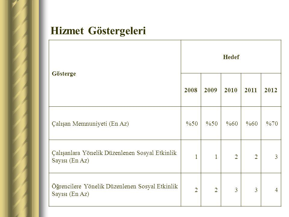 Hizmet Göstergeleri Gösterge Hedef 2008 2009 2010 2011 2012