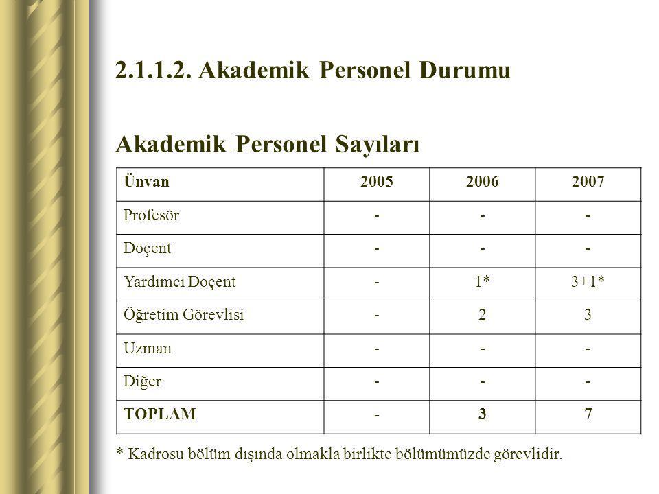 2.1.1.2. Akademik Personel Durumu Akademik Personel Sayıları