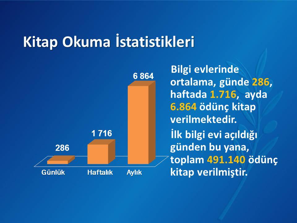 Kitap Okuma İstatistikleri