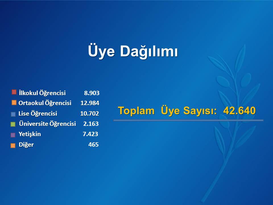 Üye Dağılımı Toplam Üye Sayısı: 42.640 İlkokul Öğrencisi 8.903