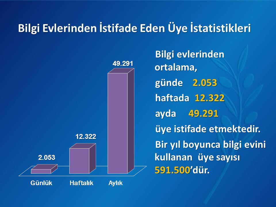 Bilgi Evlerinden İstifade Eden Üye İstatistikleri