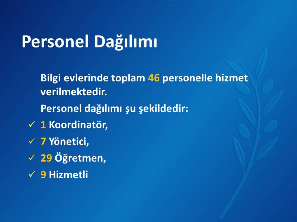 Personel Dağılımı Bilgi evlerinde toplam 46 personelle hizmet verilmektedir. Personel dağılımı şu şekildedir: