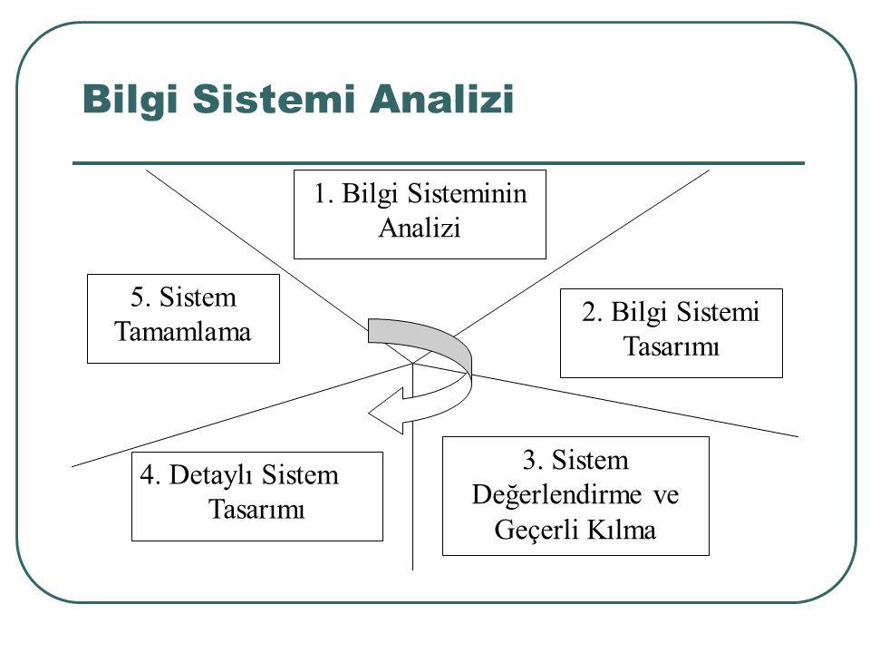 Bilgi Sistemi Analizi 1. Bilgi Sisteminin Analizi 5. Sistem Tamamlama