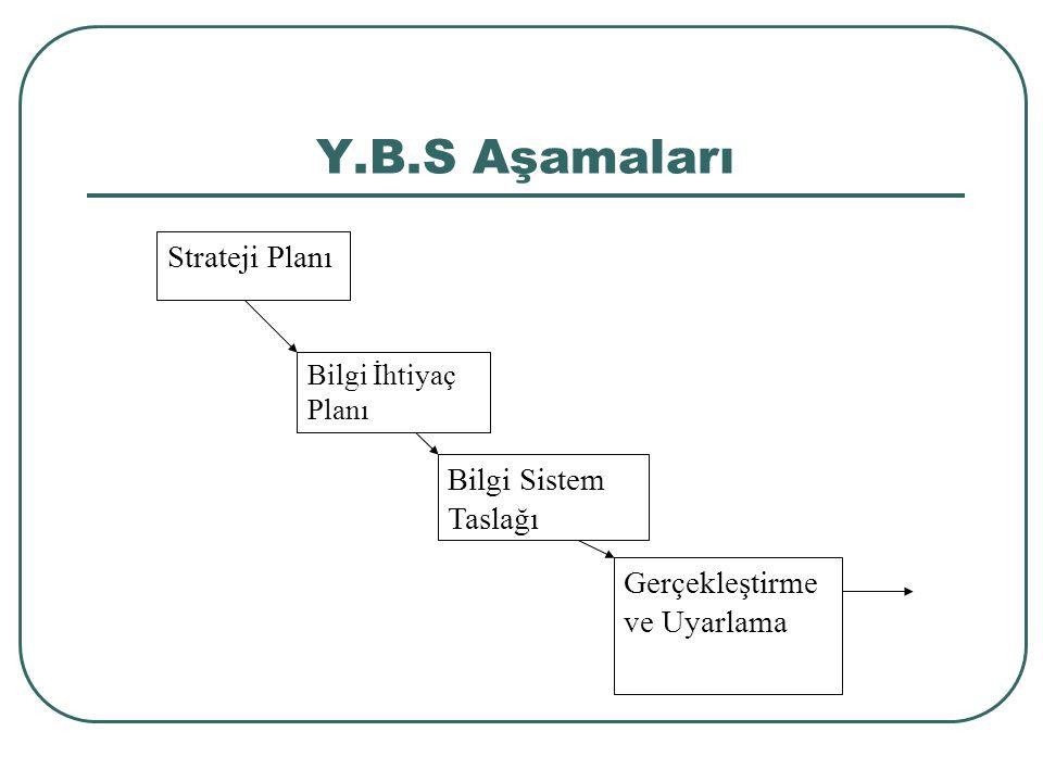 Y.B.S Aşamaları Strateji Planı Bilgi Sistem Taslağı