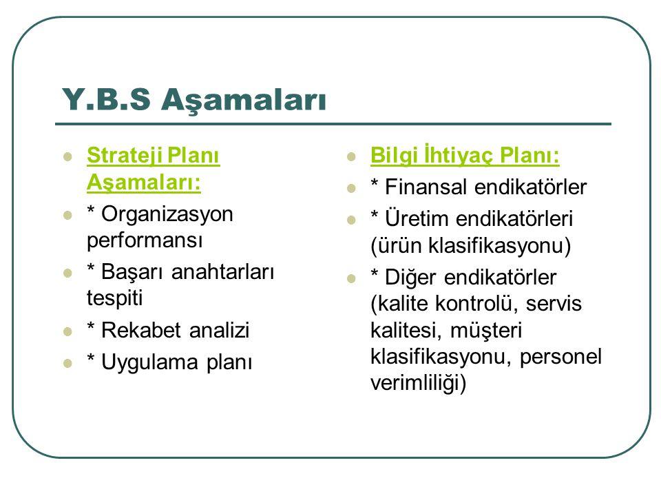 Y.B.S Aşamaları Strateji Planı Aşamaları: * Organizasyon performansı