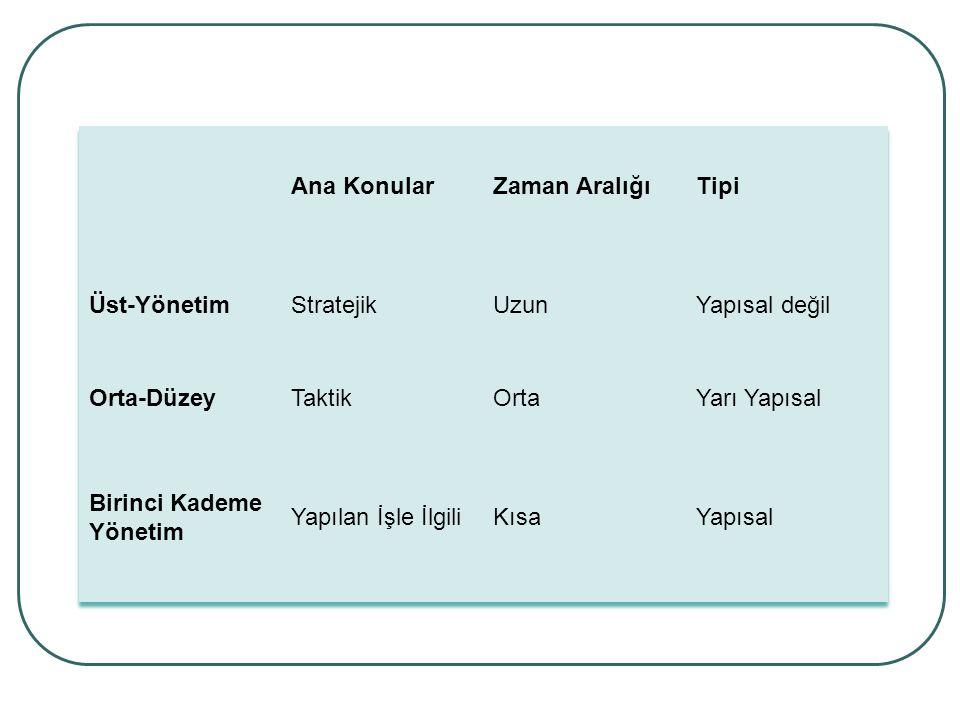 Ana Konular Zaman Aralığı. Tipi. Üst-Yönetim. Stratejik. Uzun. Yapısal değil. Orta-Düzey. Taktik.
