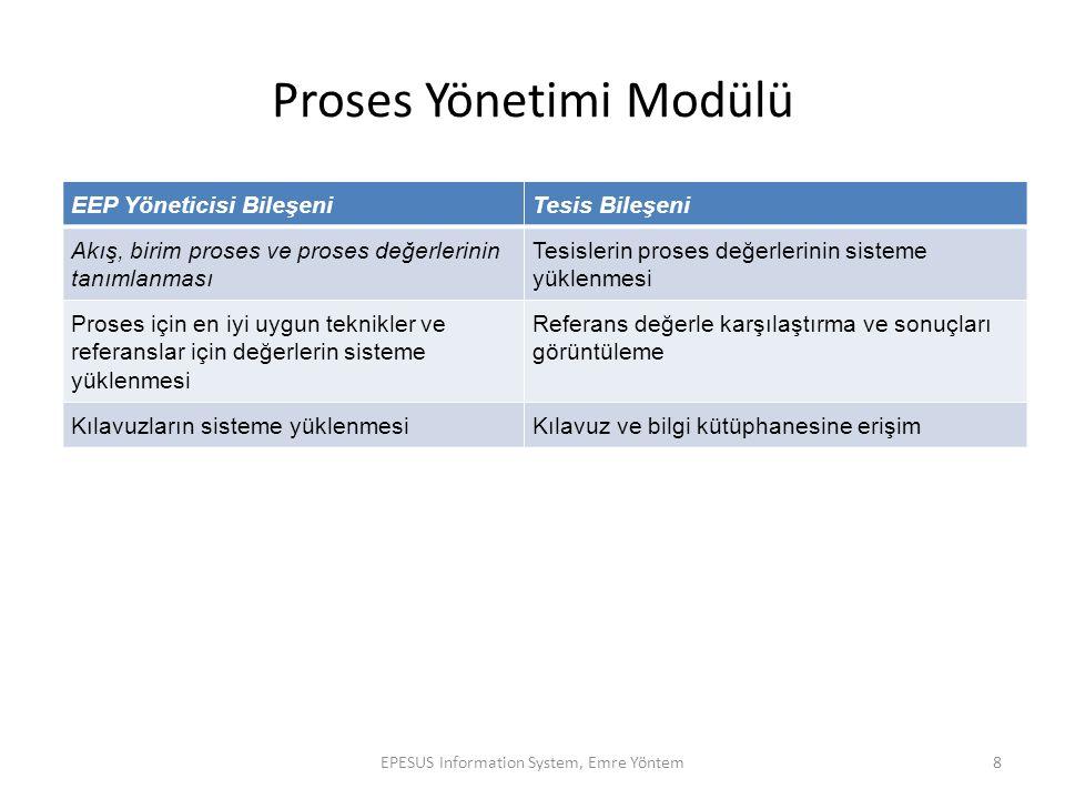 Proses Yönetimi Modülü
