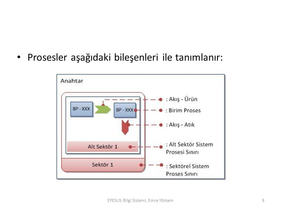 EPESUS Bilgi Sistemi, Emre Yöntem