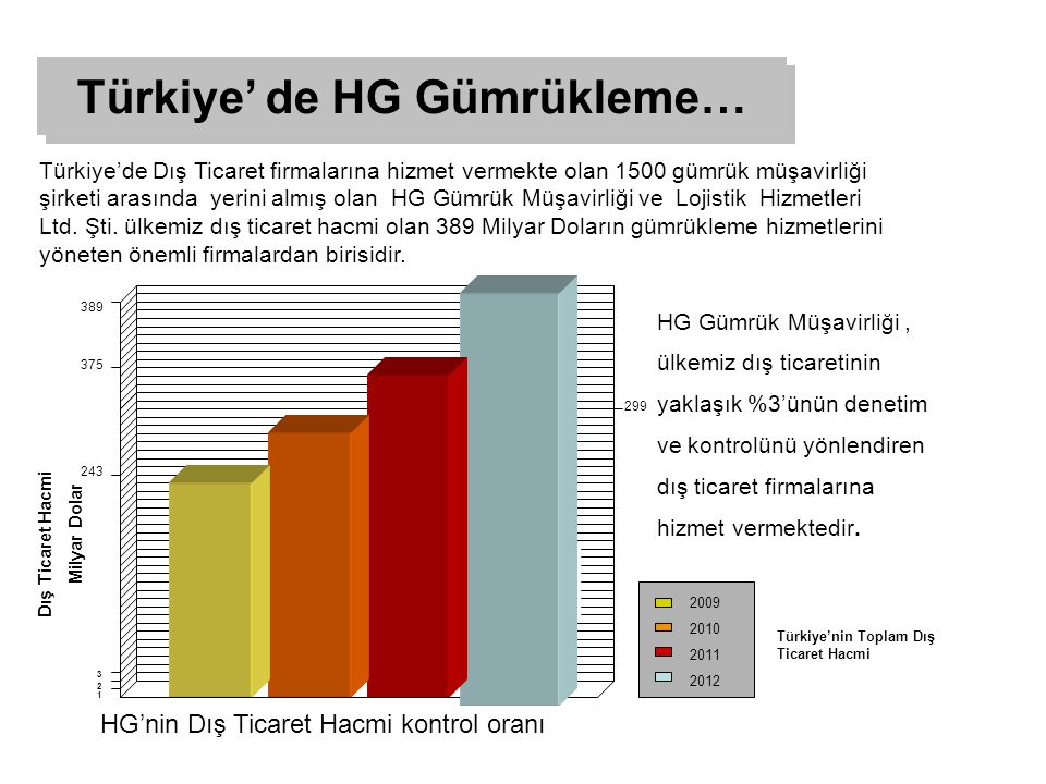 Türkiye' de HG Gümrükleme…