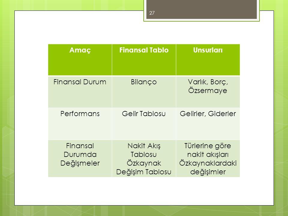 Amaç Finansal Tablo Unsurları
