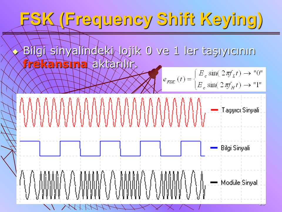 FSK (Frequency Shift Keying)