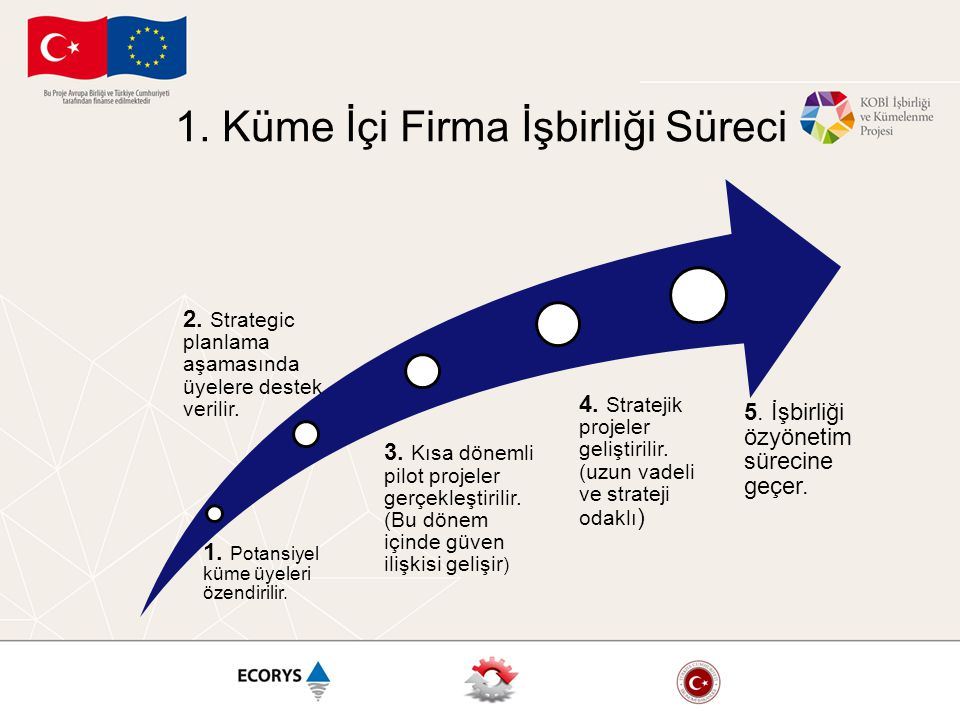 1. Küme İçi Firma İşbirliği Süreci
