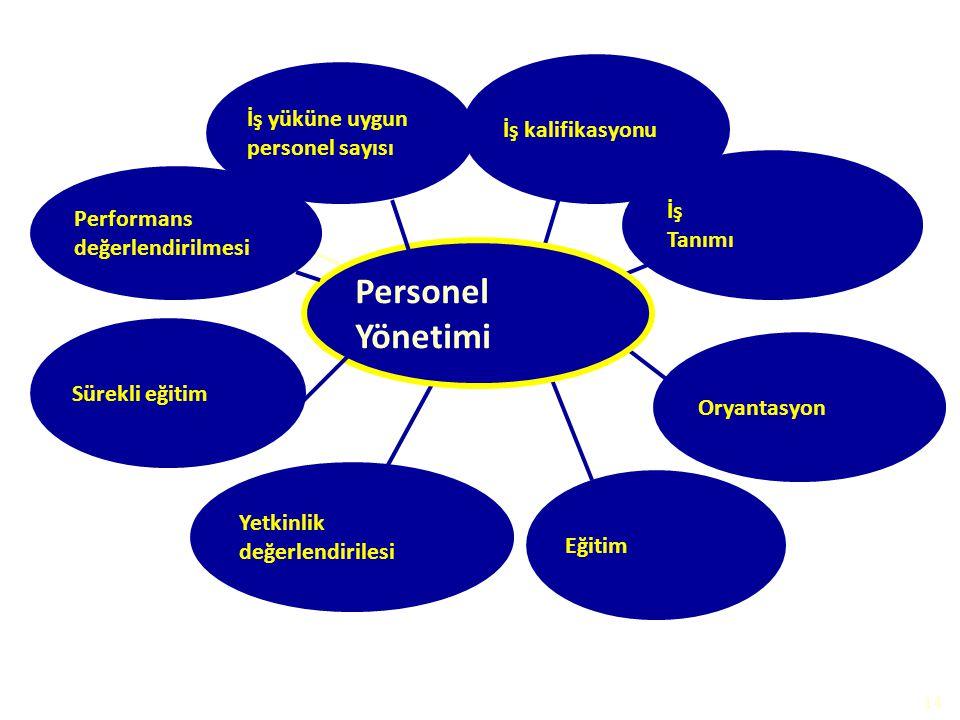 Personel Yönetimi İş yüküne uygun personel sayısı İş kalifikasyonu İş