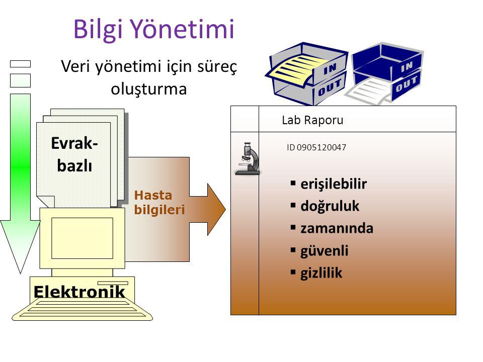 Veri yönetimi için süreç oluşturma