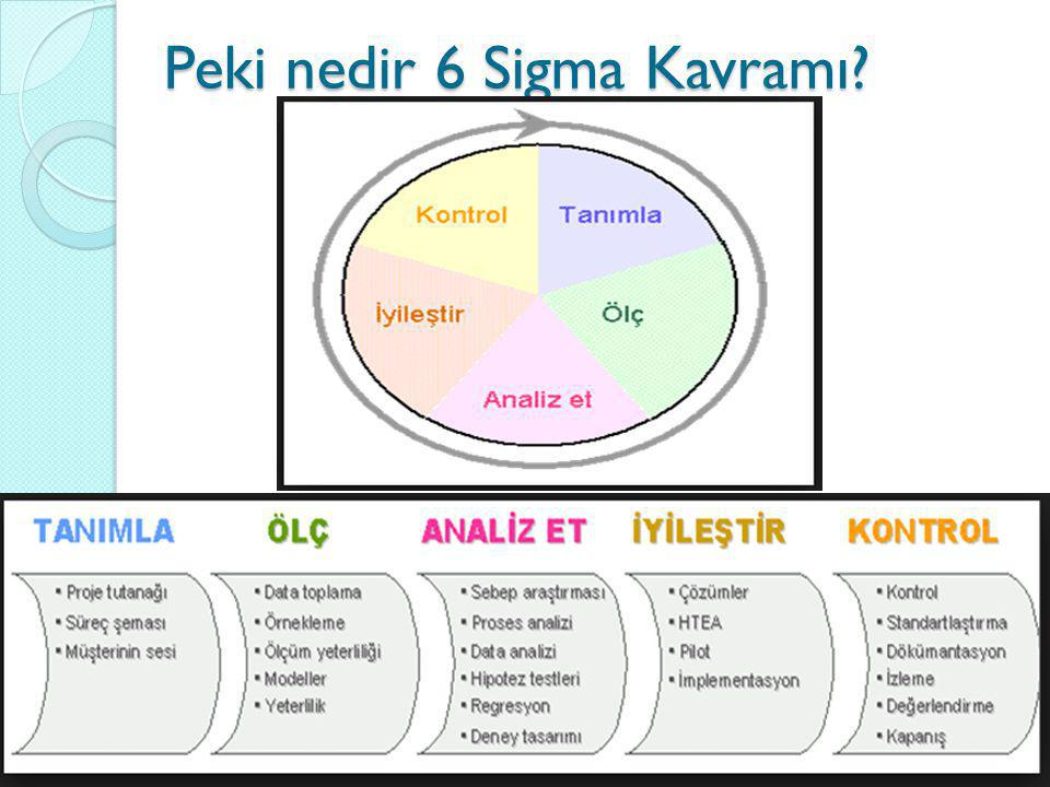 Peki nedir 6 Sigma Kavramı