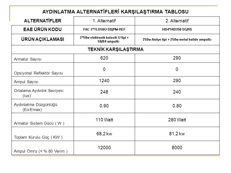 AYDINLATMA ALTERNATİFLERİ KARŞILAŞTIRMA TABLOSU