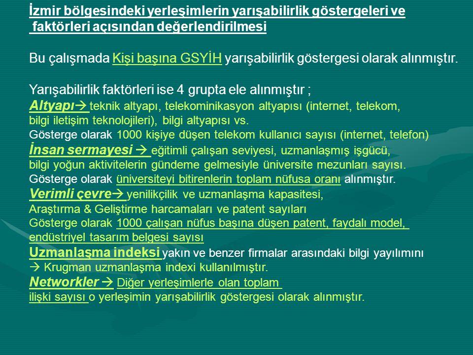 İzmir bölgesindeki yerleşimlerin yarışabilirlik göstergeleri ve