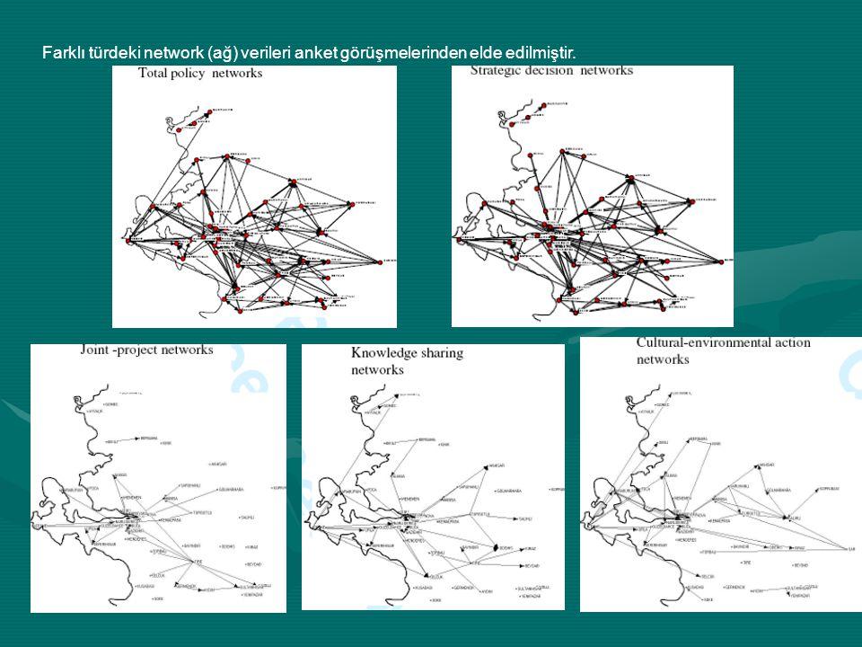 Farklı türdeki network (ağ) verileri anket görüşmelerinden elde edilmiştir.