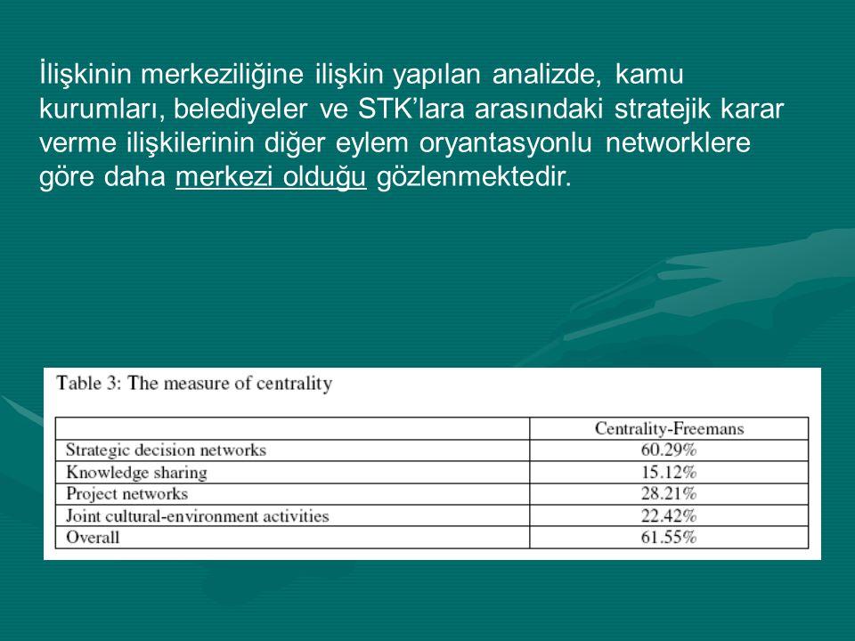 İlişkinin merkeziliğine ilişkin yapılan analizde, kamu kurumları, belediyeler ve STK'lara arasındaki stratejik karar verme ilişkilerinin diğer eylem oryantasyonlu networklere göre daha merkezi olduğu gözlenmektedir.
