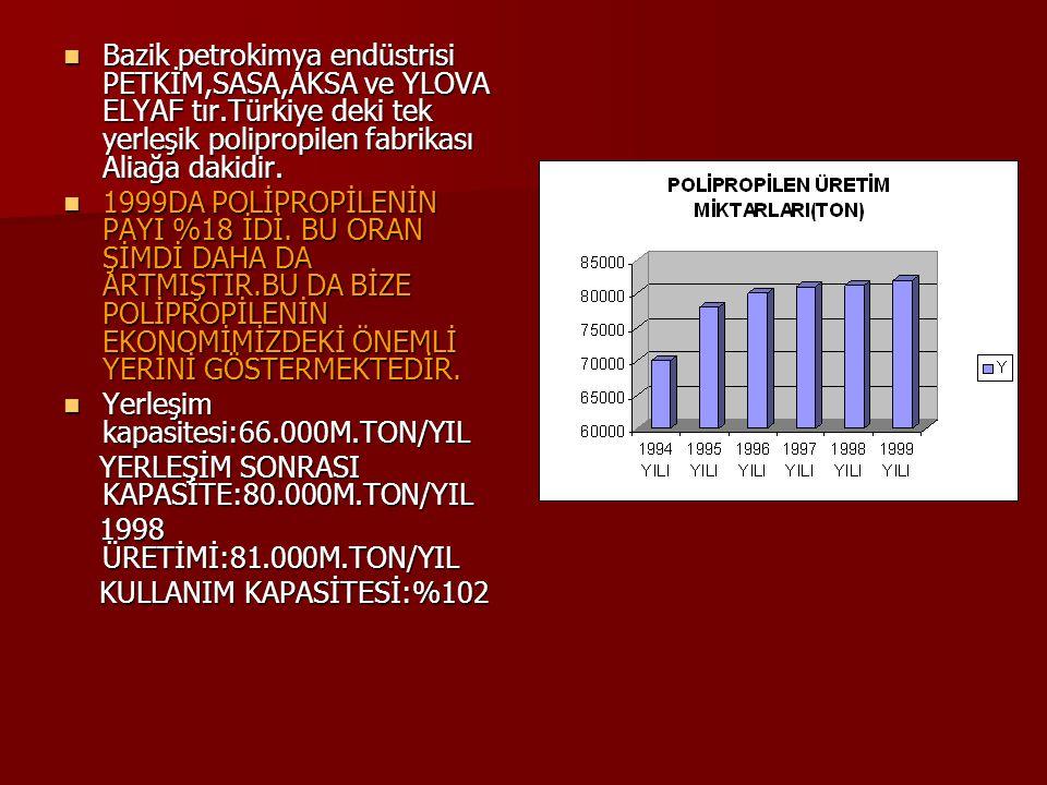 Bazik petrokimya endüstrisi PETKİM,SASA,AKSA ve YLOVA ELYAF tır
