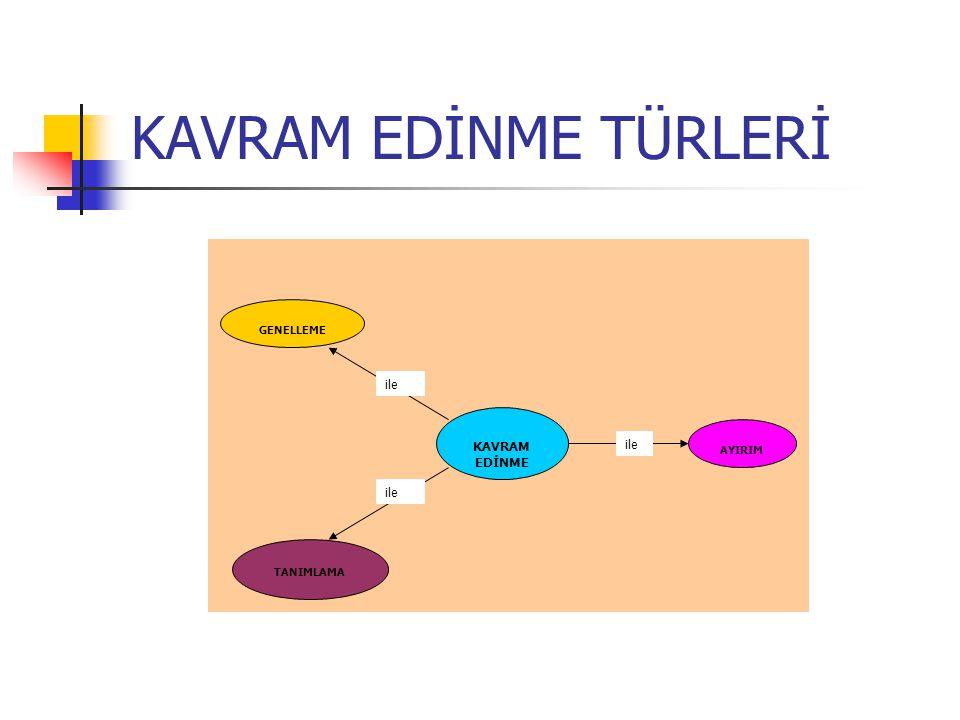 KAVRAM EDİNME TÜRLERİ KAVRAM EDİNME ile AYIRIM GENELLEME TANIMLAMA