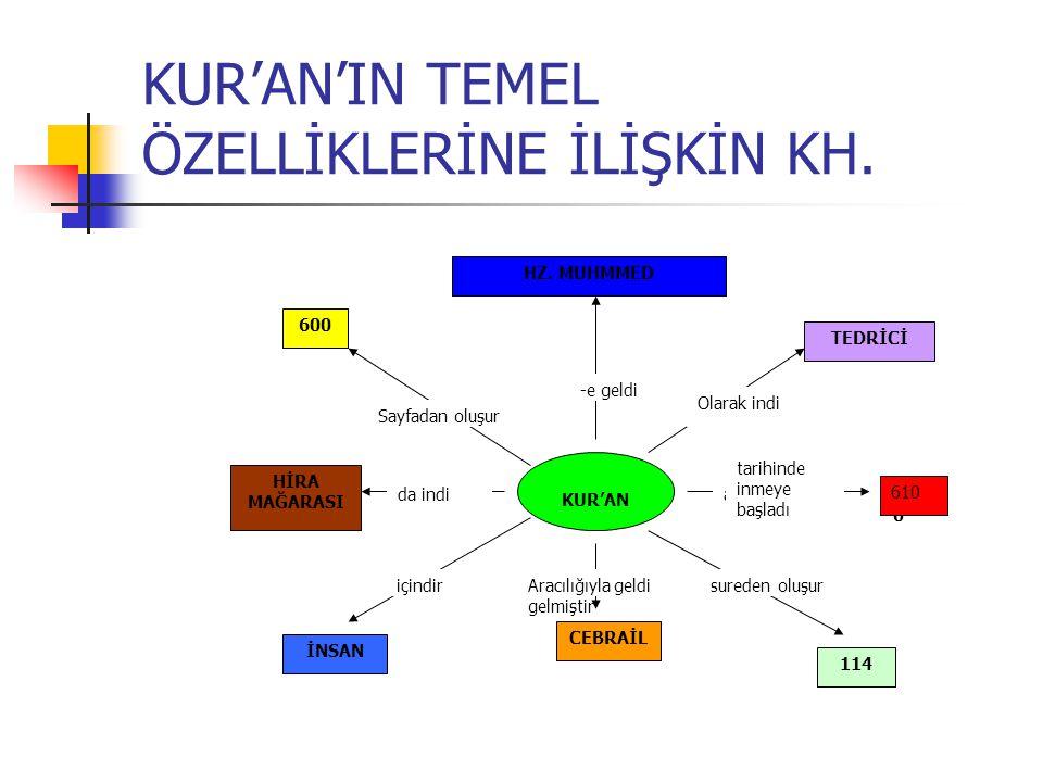 KUR'AN'IN TEMEL ÖZELLİKLERİNE İLİŞKİN KH.