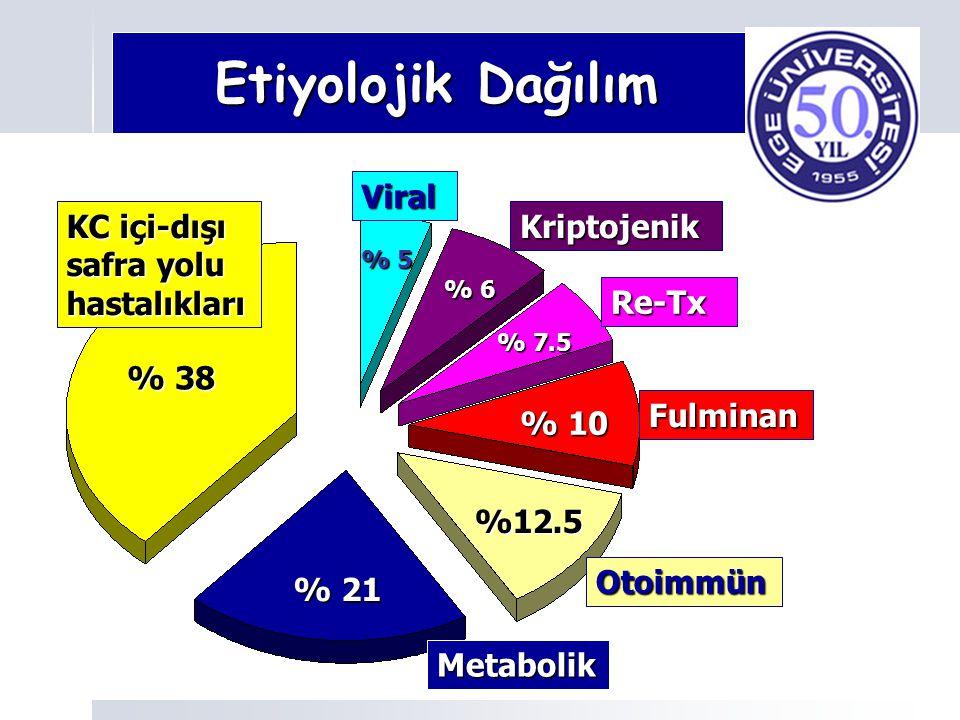 Etiyolojik Dağılım Viral KC içi-dışı safra yolu hastalıkları