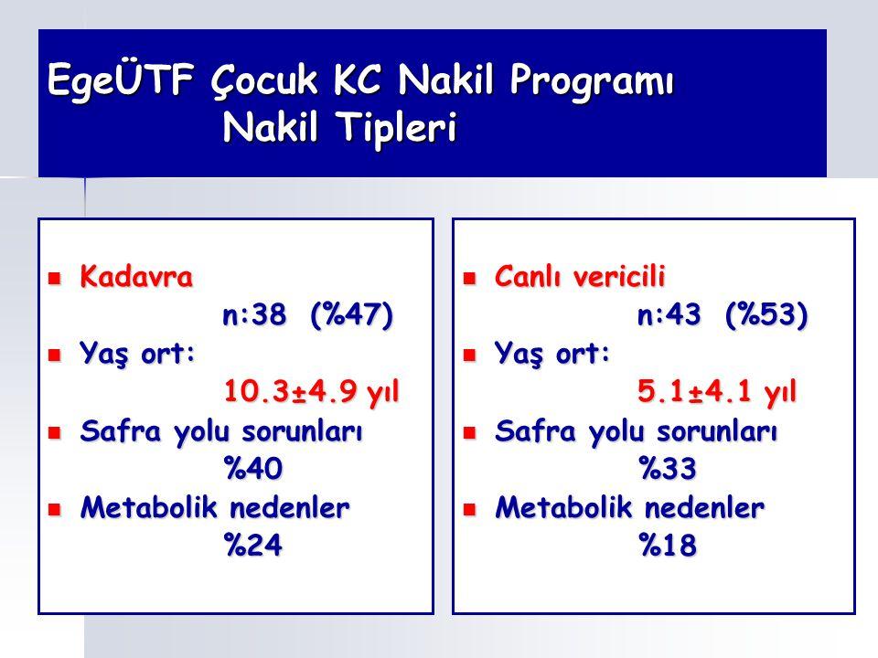 EgeÜTF Çocuk KC Nakil Programı Nakil Tipleri