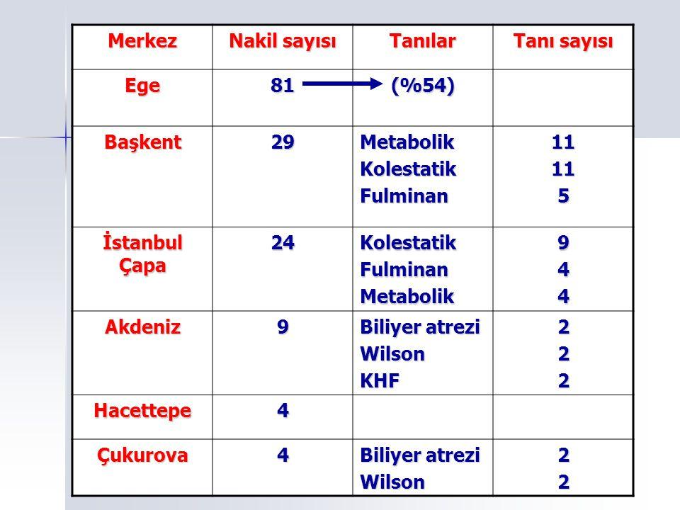 Merkez Nakil sayısı. Tanılar. Tanı sayısı. Ege. 81. (%54) Başkent. 29. Metabolik. Kolestatik.